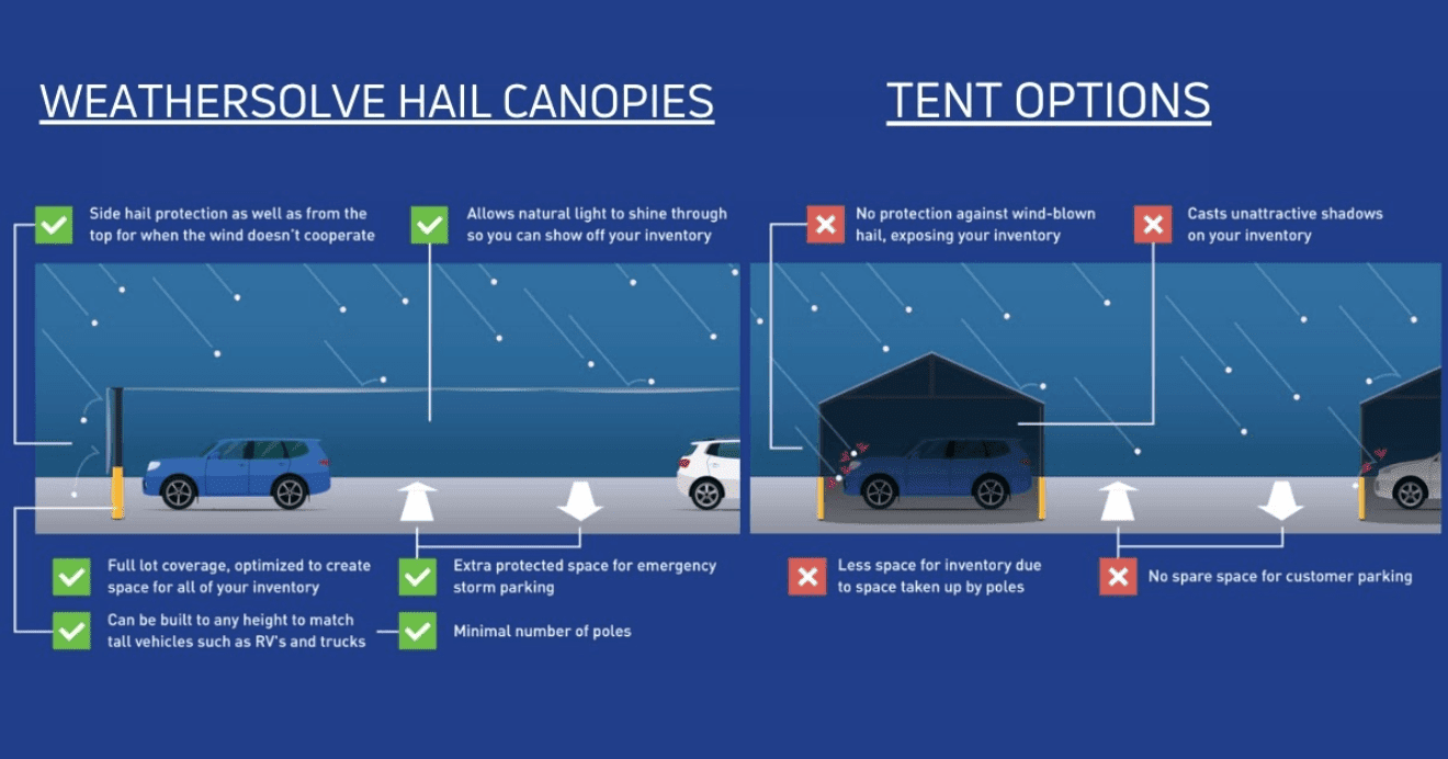 why you need a wss hail canopy