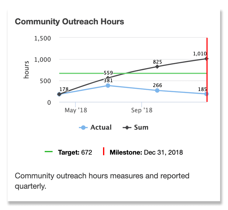 City of Maplewood Public Dashboard