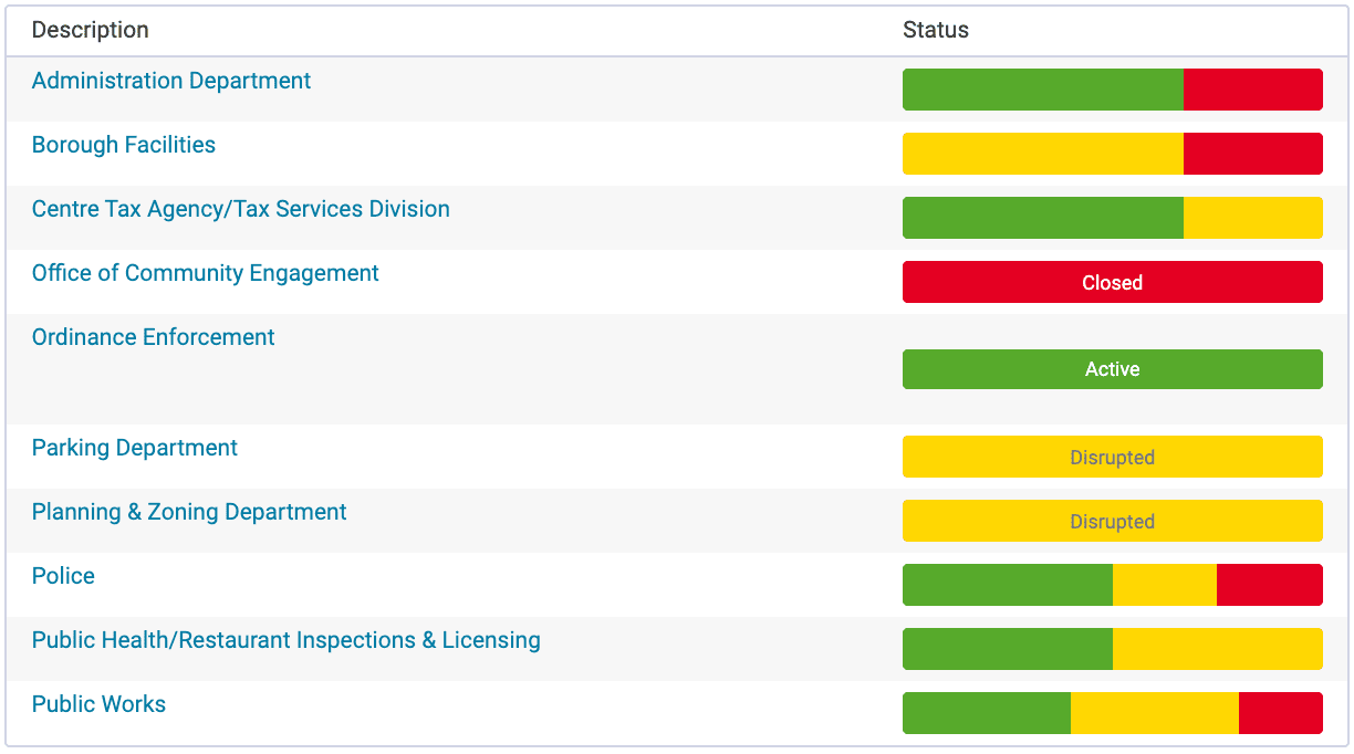 Screenshot of the Borough of State College's Community Communications Dashboard